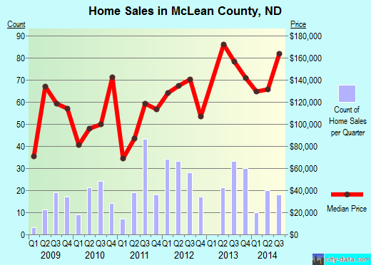 McLean County,ND real estate house value trend