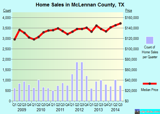 McLennan County,TX real estate house value trend