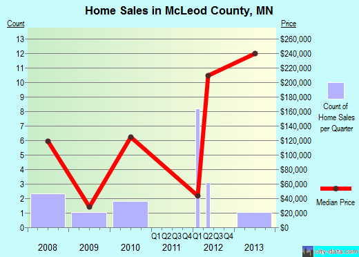 McLeod County,MN real estate house value trend