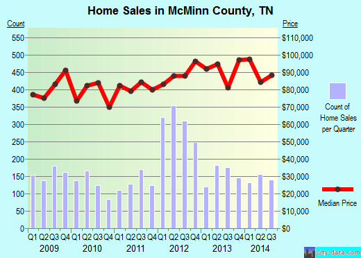 McMinn County,TN real estate house value trend