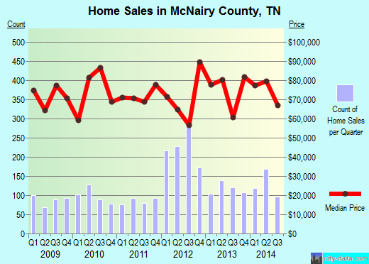 McNairy County,TN real estate house value trend
