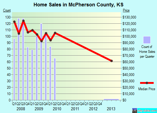McPherson County,KS real estate house value trend