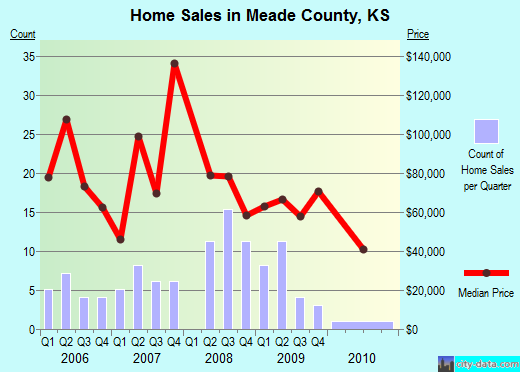 Meade County,KS real estate house value trend