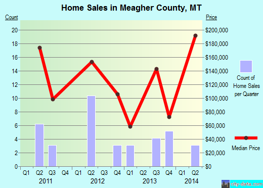 Meagher County,MT real estate house value trend