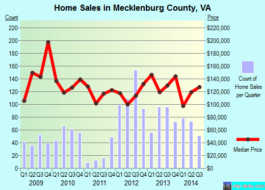 Mecklenburg County,VA real estate house value trend
