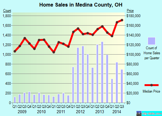 Medina County,OH real estate house value trend