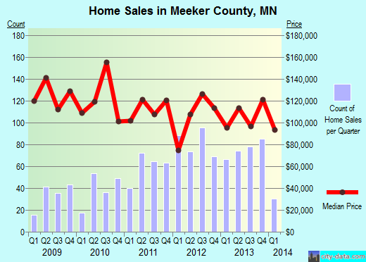 Meeker County,MN real estate house value trend
