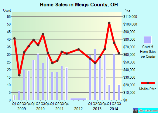 Meigs County,OH real estate house value trend