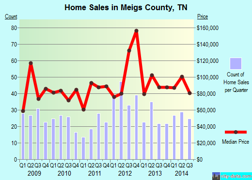 Meigs County,TN real estate house value trend