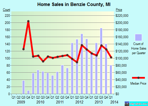 Benzie County,MI real estate house value trend