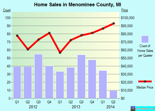 Menominee County,MI real estate house value trend