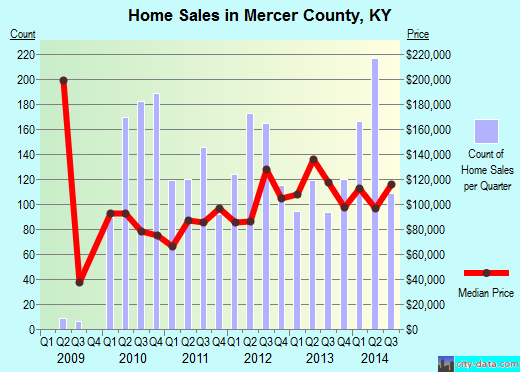 Mercer County,KY real estate house value trend