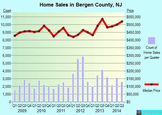 Bergen County,NJ real estate house value trend
