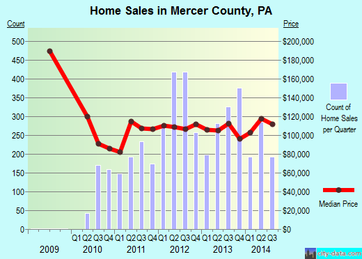 Mercer County,PA real estate house value trend
