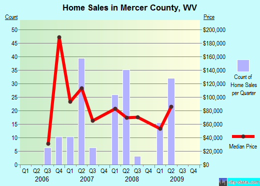 Mercer County,WV real estate house value trend