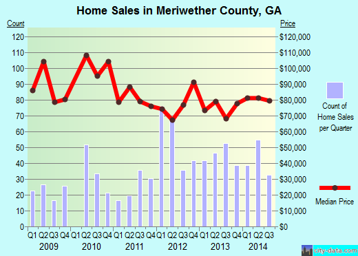 Meriwether County,GA real estate house value trend
