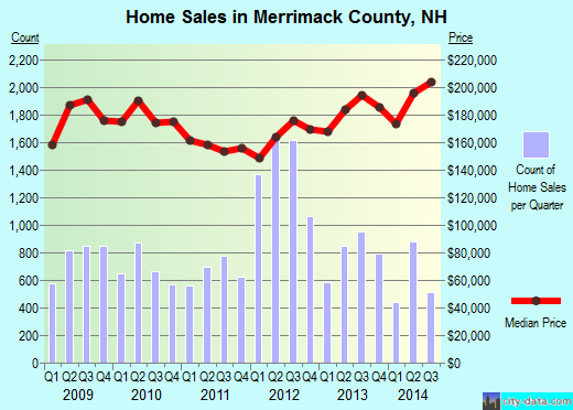 Merrimack County,NH real estate house value trend
