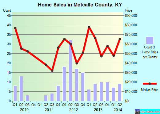 Metcalfe County,KY real estate house value trend