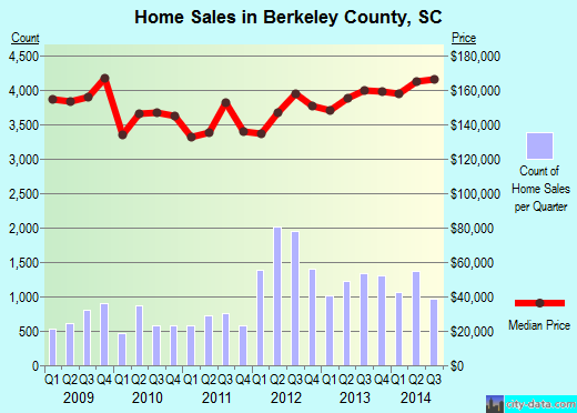 Berkeley County,SC real estate house value trend