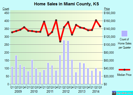 Miami County,KS real estate house value trend
