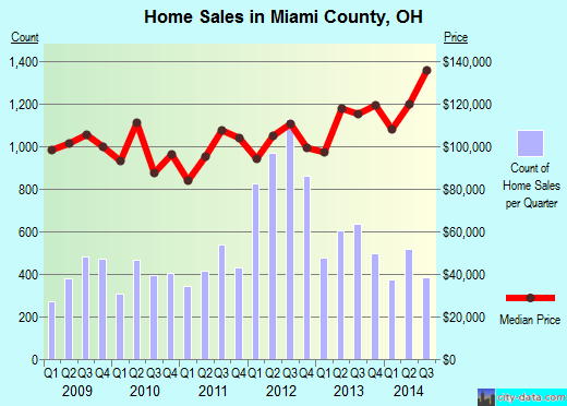 Miami County,OH real estate house value trend