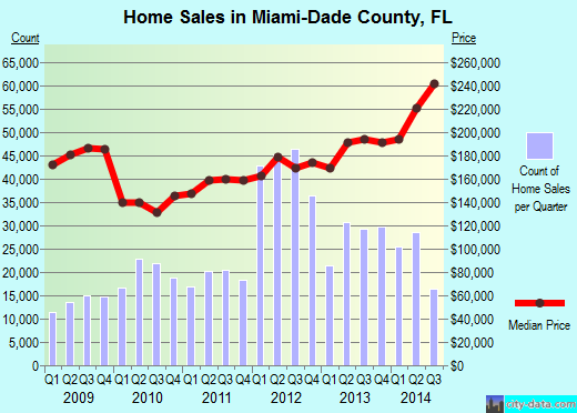 Miami-Dade County,FL real estate house value trend