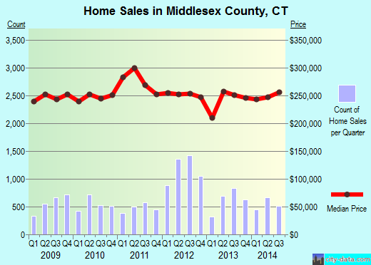 Middlesex County,CT real estate house value trend