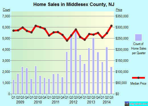 Middlesex County,NJ real estate house value trend