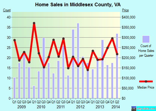 Middlesex County,VA real estate house value trend