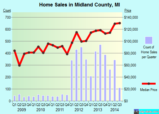 Midland County,MI real estate house value trend