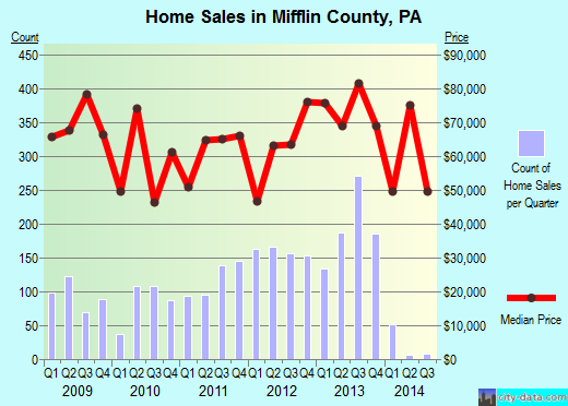 Mifflin County,PA real estate house value trend