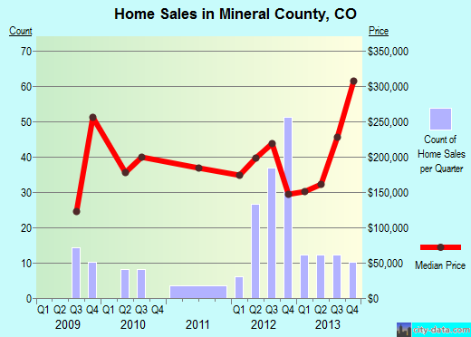 Mineral County,CO real estate house value trend