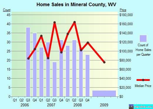 Mineral County,WV real estate house value trend