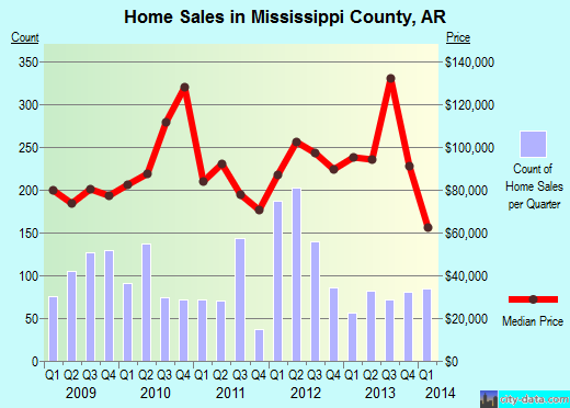 Mississippi County,AR real estate house value trend