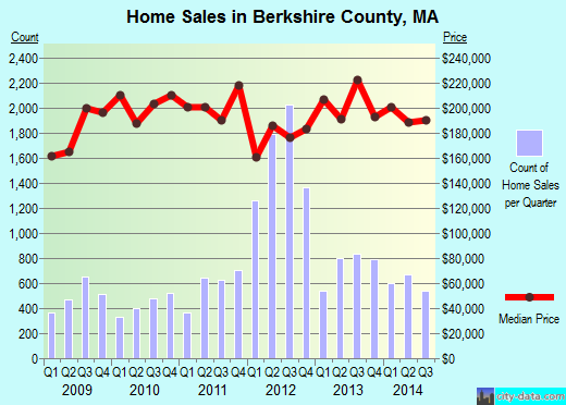 Berkshire County,MA real estate house value trend