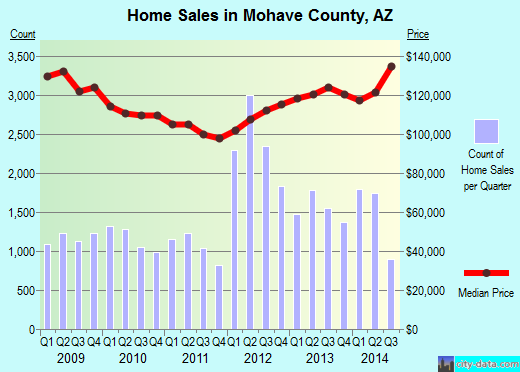 Mohave County,AZ real estate house value trend