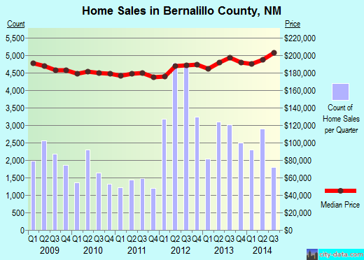 Bernalillo County,NM real estate house value trend