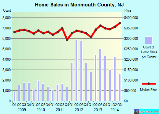 Monmouth County,NJ real estate house value trend