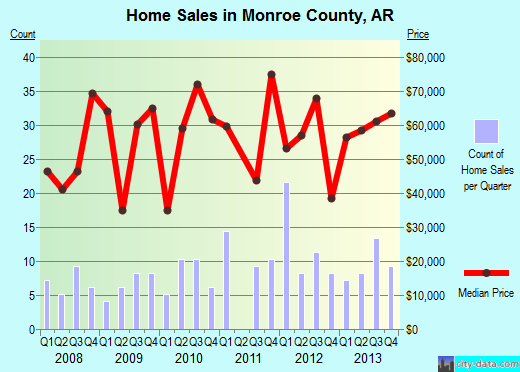 Monroe County,AR real estate house value trend