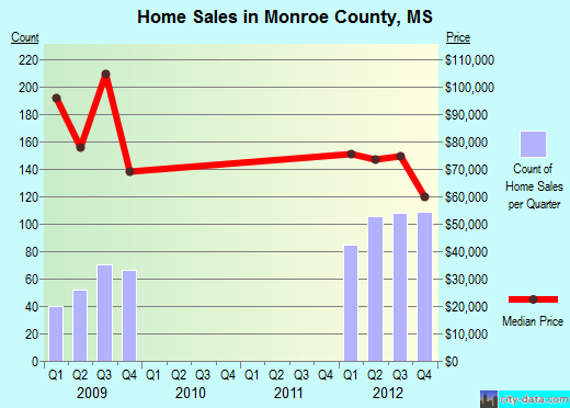 Monroe County,MS real estate house value trend