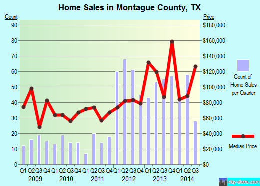 Montague County,TX real estate house value trend