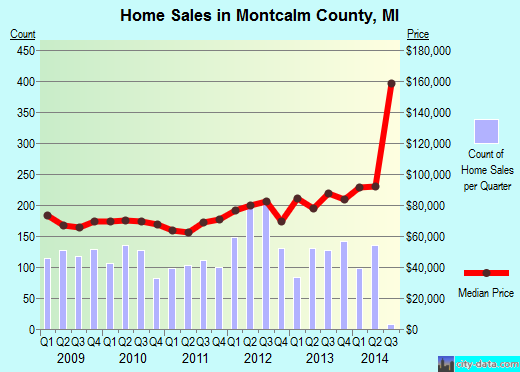 Montcalm County,MI real estate house value trend