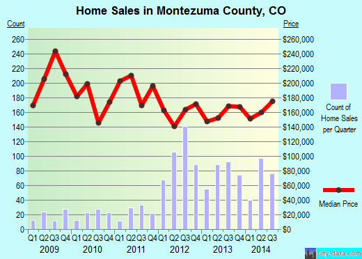 Montezuma County,CO real estate house value trend