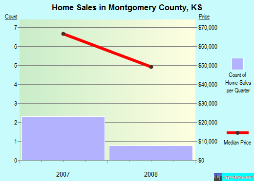 Montgomery County,KS real estate house value trend
