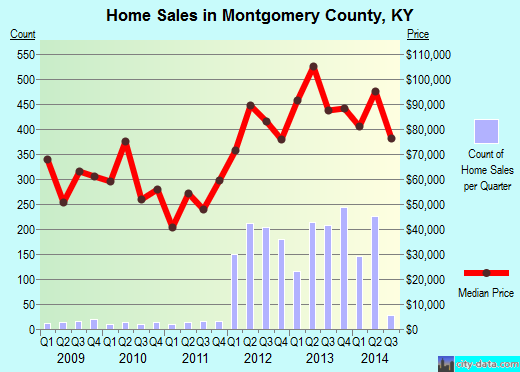 Montgomery County,KY real estate house value trend