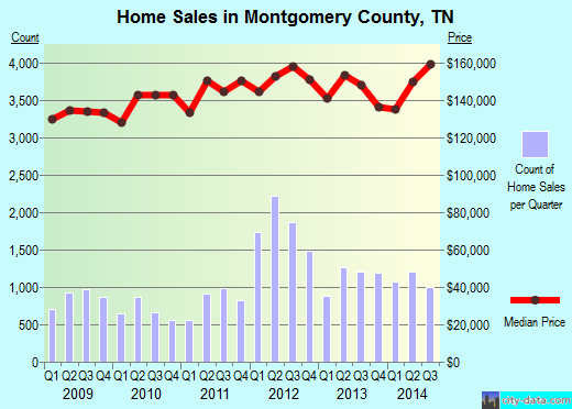 Montgomery County,TN real estate house value trend