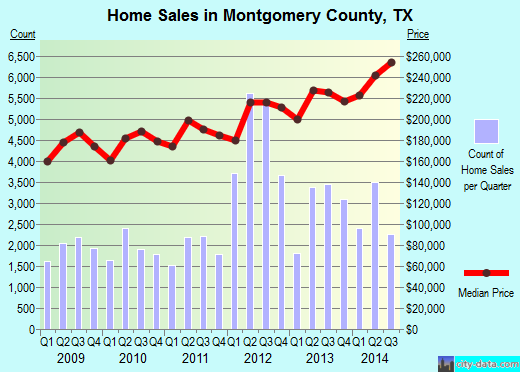 Montgomery County,TX real estate house value trend