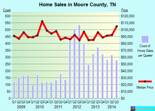 Moore County,TN real estate house value trend