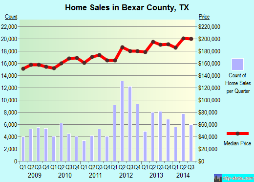 Bexar County,TX real estate house value trend