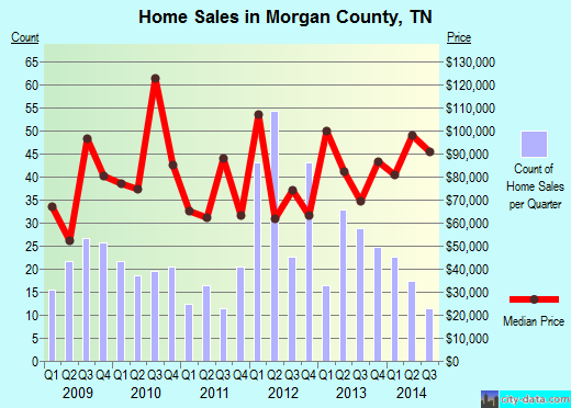 Morgan County,TN real estate house value trend
